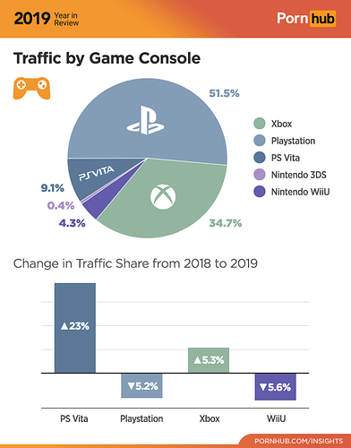 4-pornhub-insights-2019-year-review-game-console-traffic